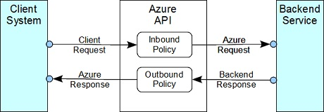 Azure API Inbound Policy and Outbound Policy