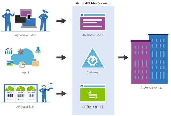 Azure API Management Service Components - 2017 Version