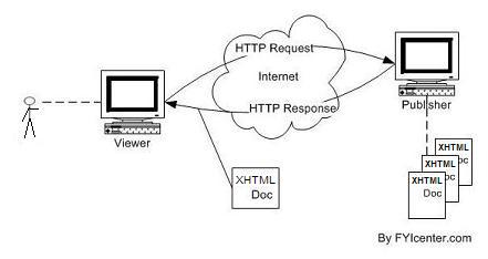 Relation between HTML and HTTP