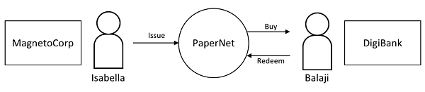 Commercial Paper Sample Network