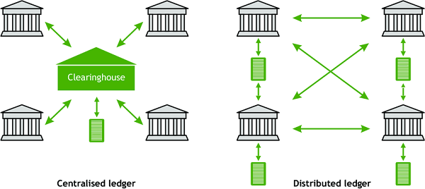 What Is Distributed Ledger