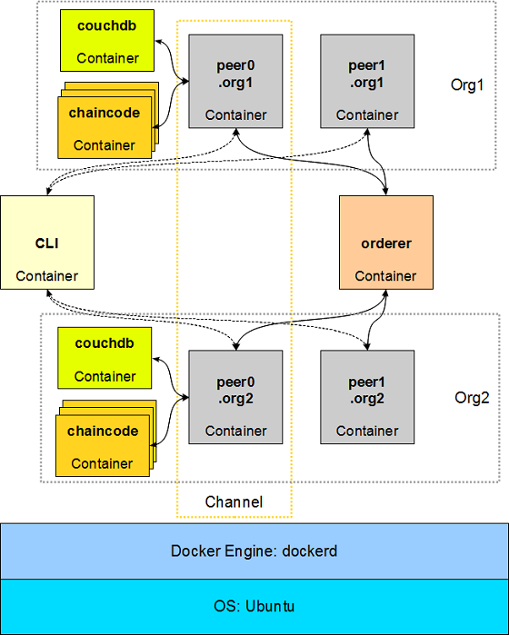 Hyperledger Fabric Docker Containers with CouchDB