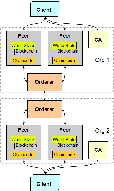 Multiple Peers and CA within Organization