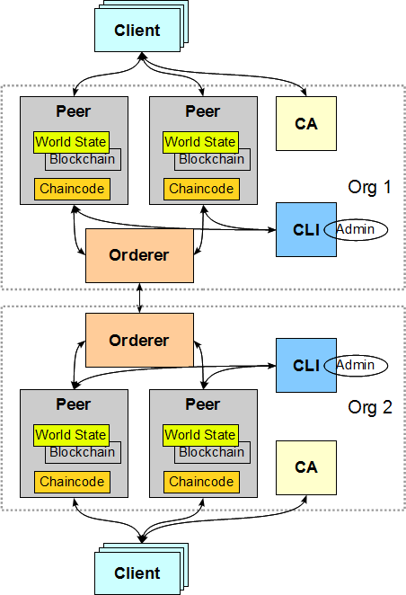 Multiple Peers and CLI within Organization
