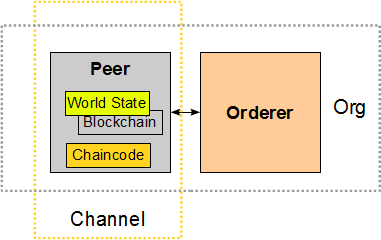Single Ledger Peer Network