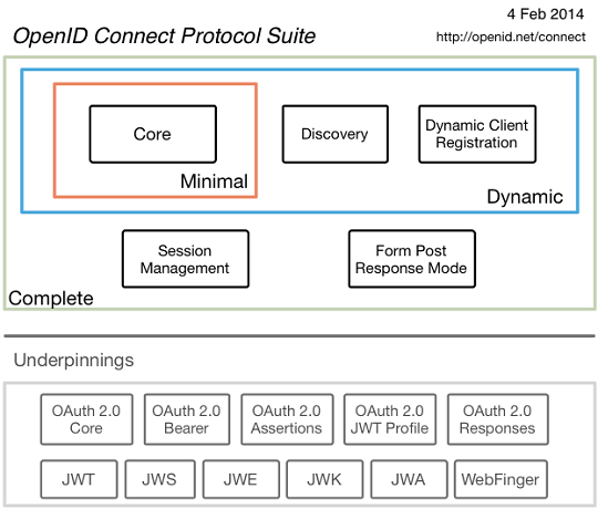 OpenID Connect 1.0 Protocol Suite